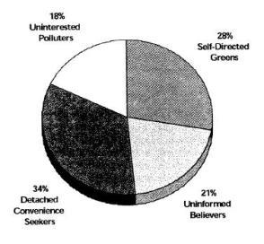 population segments